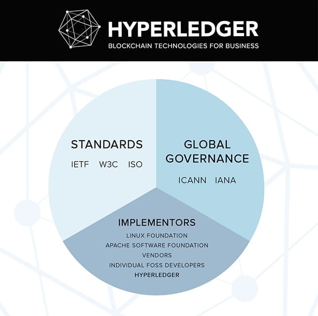 Hyperledger Pie Chart