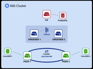 How to deploy Hyperledger Fabric on Kubernetes Part II